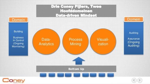 Drie Coney Pijlers, Twee Hoofddomeinen Data-driven Mindset Bottom Up Data- Analytics Process Mining Visuali- zation Buildi...