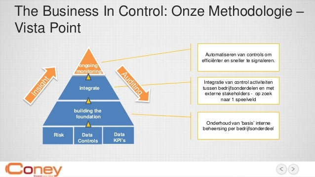The Business In Control: Onze Methodologie – Vista Point ongoing monitoring integrate building the foundation Risk Data Co...