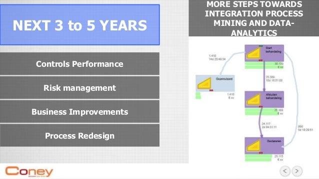 Voorbeelden Integratie data-analyse, process mining en visualisatie