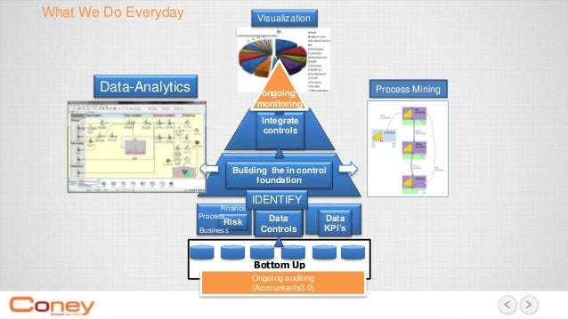 Bottom Up Integrate controls Building the in control foundation Risk Data Controls Data KPI's What We Do Everyday Ongoing ...