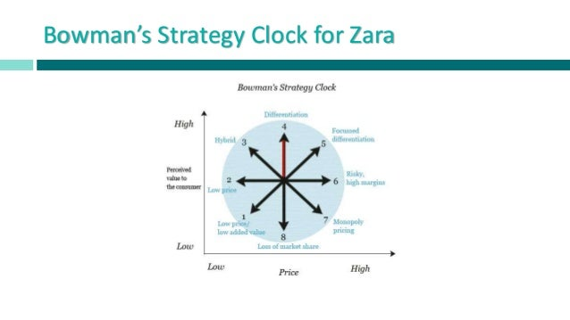 generic strategies of zara Competitive position & strategy the strategic choices zara has made and the competitive levers afforded to it by way of 7 responses to zara strategy analysis.