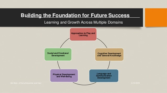 Building the Foundation for Future Success Learning and Growth Across Multiple Domains Approaches to Play and Learning Cog...