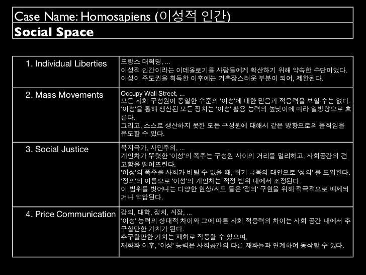 Case Name: Homosapiens (이성적 인간)Social Space 1. Individual Liberties   프랑스 대혁명, ...                           이성적 인간이라는 이데올...