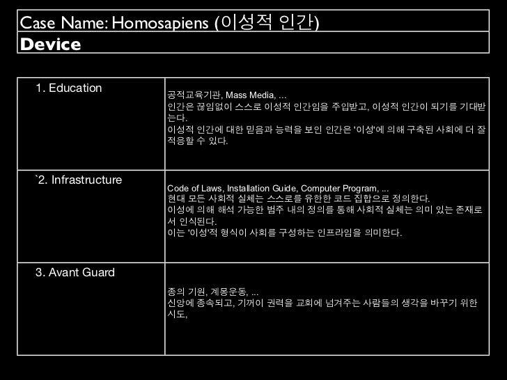Case Name: Homosapiens (이성적 인간)Device 1. Education                      공적교육기관, Mass Media, ...                      인간은 끊...