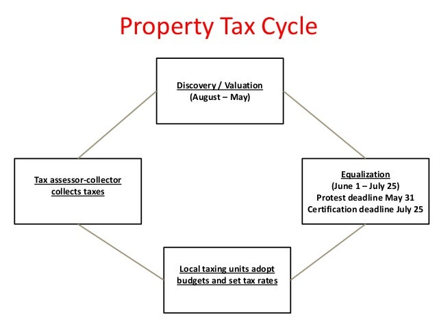 Property Tax Cycle Discovery / Valuation (August – May) Equalization (June 1 – July 25) Protest deadline May 31 Certificat...