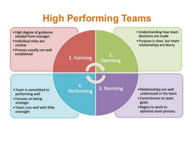 team role belbin self inventory education essay Team work essay sample  6 team roles belbin's inventory of self-perception is one of the most  this was the most well represented role within the team,.