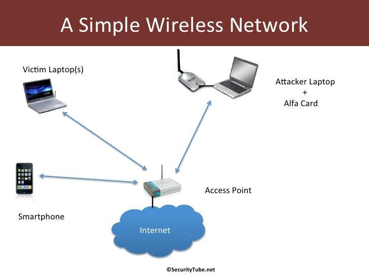 gap-wireless-penetration-testing-tools