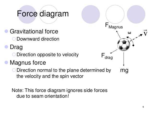 A short workshop on the simulation of a soccer ball in flight kicks 6 6 force diagram ccuart Gallery