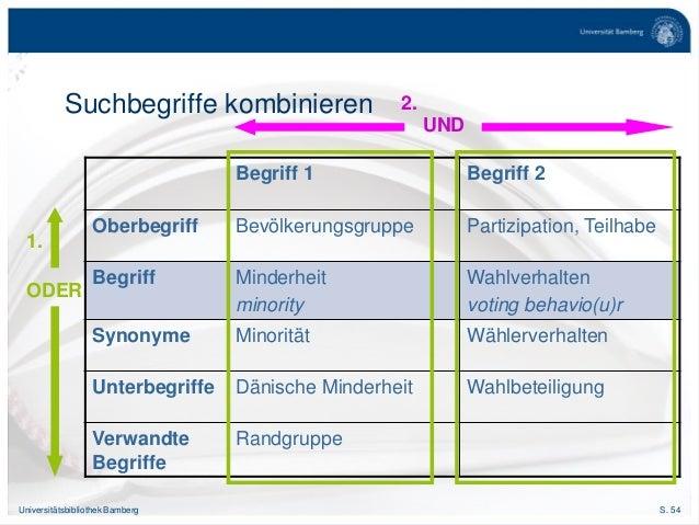 S. 54Universitätsbibliothek Bamberg Suchbegriffe kombinieren Begriff 1 Begriff 2 Oberbegriff Bevölkerungsgruppe Partizipat...