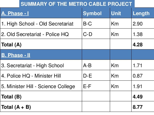 ROUTING OF METRO CABLE