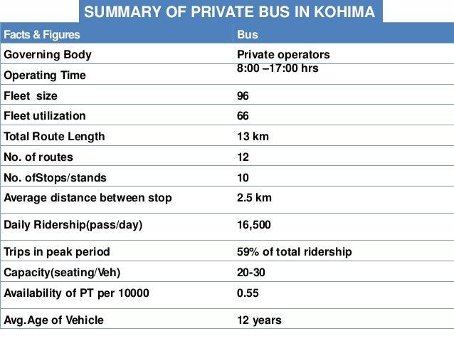 TRIP ORIGIN DESTINATION RIDERSHIP DISTANCE (KM) REVENUE (INR) High School to Police HQ 29,440 4.28 8,19,021 High School to...