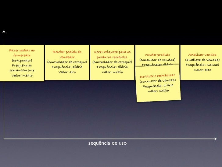 Passo 5  • Marque as quebras no fluxo  ‣   Discuta onde há quebras no modelo  ‣   Pode ser uma mudança de usuário, regras d...