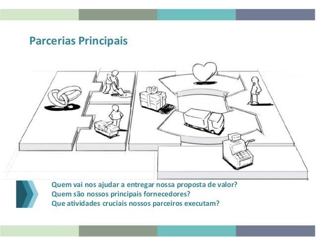 Parcerias Principais Quem vai nos ajudar a entregar nossa proposta de valor? Quem são nossos principais fornecedores? Que ...