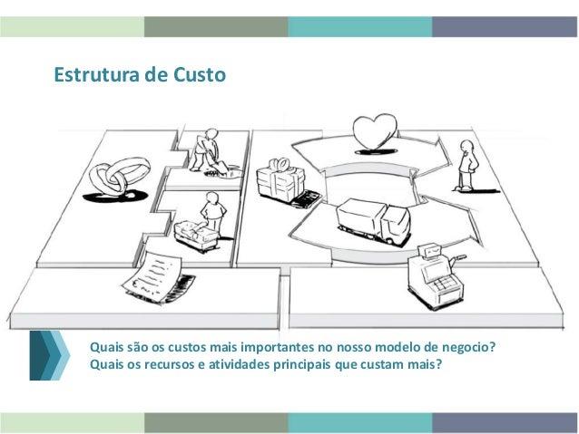 Estrutura de Custo Quais são os custos mais importantes no nosso modelo de negocio? Quais os recursos e atividades princip...
