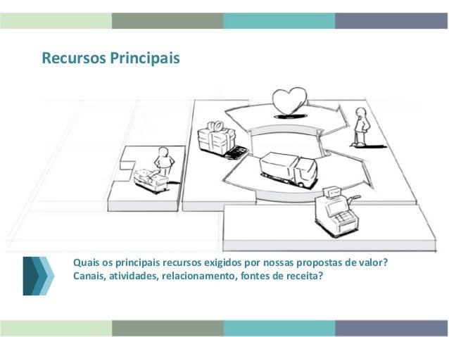 Recursos Principais Quais os principais recursos exigidos por nossas propostas de valor? Canais, atividades, relacionament...