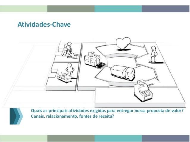 Atividades-Chave Quais as principais atividades exigidas para entregar nossa proposta de valor? Canais, relacionamento, fo...