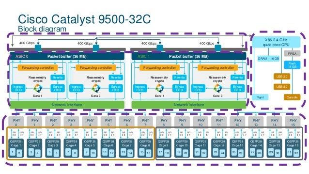 TechWiseTV Workshop: Cisco Catalyst 9500 Series High-Performance Swit…