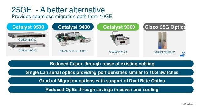 TechWiseTV Workshop: Cisco Catalyst 9500 Series High