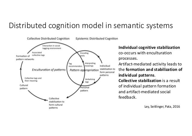 Ley,Seitlinger,Pata,2016 Distributedcognitionmodelinsemanticsystems Individualcognitivestabilization co-occurs...