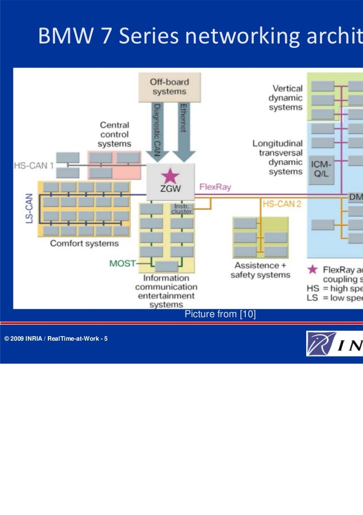 Autosar layered software architecture