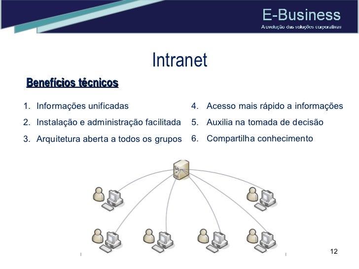 Intranet <ul><li>Informações unificadas </li></ul><ul><li>Instalação e administração facilitada  </li></ul><ul><li>Arquite...