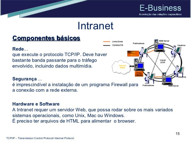 Intranet Componentes básicos TCP/IP – Transmission Control Protocol/ Internet Protocol Hardware e Software  A Intranet req...
