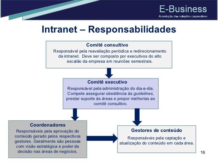 Intranet – Responsabilidades Comitê consultivo Responsável pela reavaliação periódica e redirecionamento da intranet.  Dev...