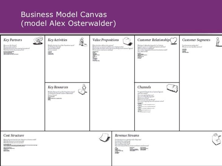 Business Model Canvas(model Alex Osterwalder)              ©2011 Innovatiecentrum Limburg – All rights reserved