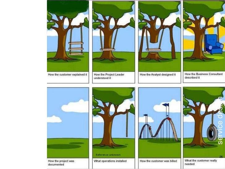 Do                                                            service design     ©2011 Innovatiecentrum Limburg – All righ...