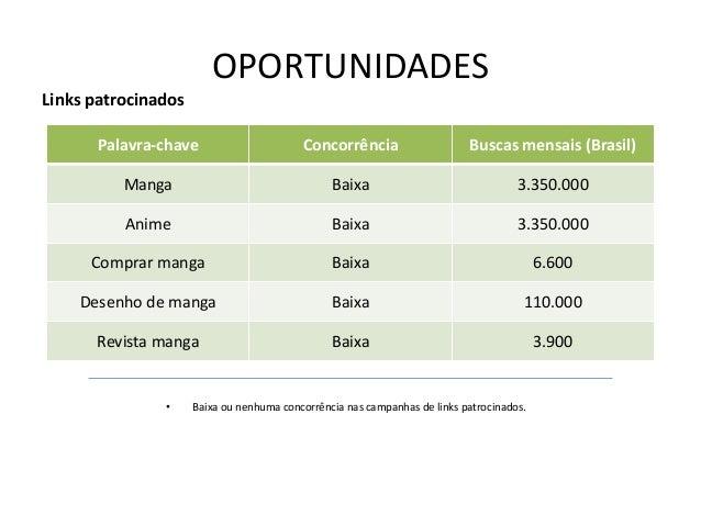 OPORTUNIDADESLinks patrocinados       Palavra-chave                      Concorrência                     Buscas mensais (...