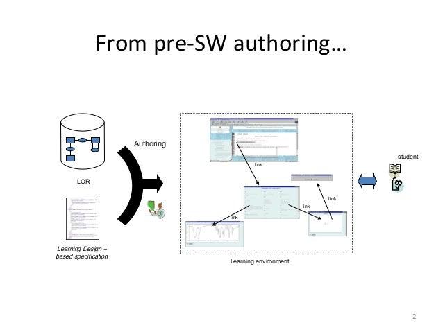 2studentLORLearning Design –based specificationAuthoringLearning environmentlinklinklinklinkFrom pre-SW authoring…
