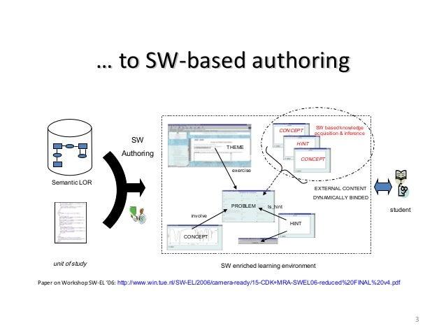 3unit of studySWAuthoringSW enriched learning environmentexerciseinvolveIs_hintSemantic LORCONCEPTPROBLEMTHEMEHINTstudentS...