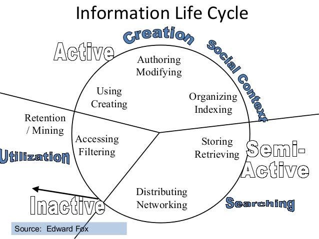 Information Life CycleAuthoringModifyingOrganizingIndexingStoringRetrievingDistributingNetworkingRetention/ MiningAccessin...