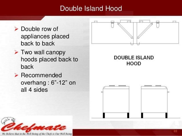 ... configuration 21; 22. Double Island Hood ...  sc 1 st  SlideShare & Kitchen Exhaust India
