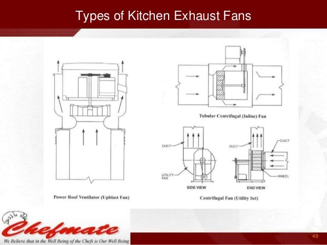 Types Of Kitchen Exhaust Fans 49 ...