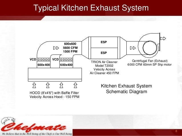 Lovely A Commercial Kitchen 7; 8. Typical Kitchen Exhaust System ... Photo Part 11