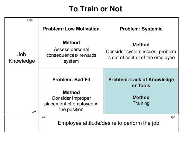 Workshop on training needs assessment & programme development 1