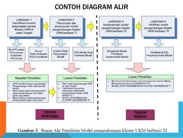 Didit linguist 35 contoh diagram alir ccuart Image collections