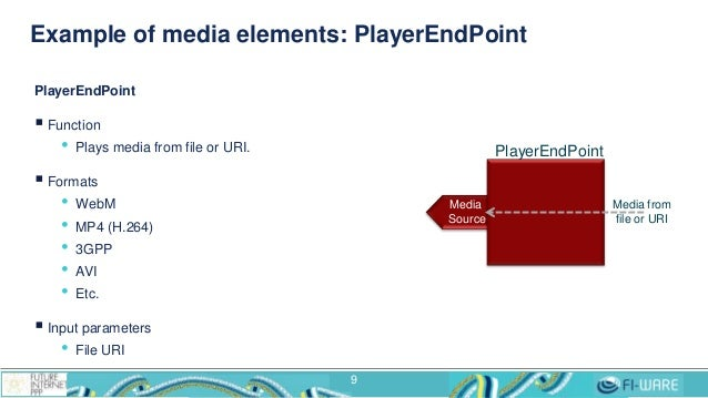 Example of media elements: PlayerEndPoint 9 PlayerEndPoint  Function • Plays media from file or URI.  Formats • WebM • M...