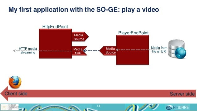 My first application with the SO-GE: play a video 14 HttpEndPoint Media Source Media Sink PlayerEndPoint Media Source Medi...