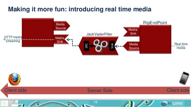 Making it more fun: introducing real time media 18 Media Source Media Sink Real time media HTTP media streaming JackVaderF...