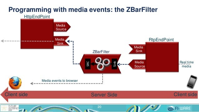 Programming with media events: the ZBarFilter 20 Real time media ZBarFilter Sink SRC RtpEndPoint Media Source Media Sink H...