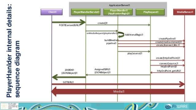 PlayerHanlderinternaldetails: sequencediagram 30 Player Handler Servlet Media ServerClient Player Handler (Applica on logi...