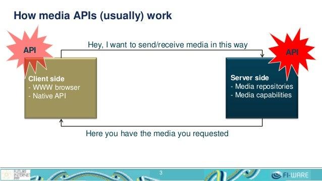 How media APIs (usually) work 3 Client side - WWW browser - Native API Server side - Media repositories - Media capabiliti...