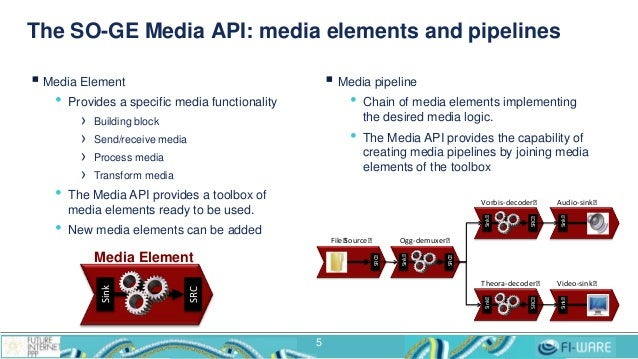 The SO-GE Media API: media elements and pipelines 5  Media Element • Provides a specific media functionality › Building b...