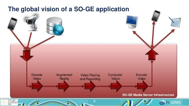 The global vision of a SO-GE application 6 SO-GE Media Server Infrastructure Decode Video Augmented Reality Encode Video C...