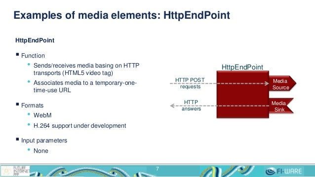 Examples of media elements: HttpEndPoint 7 HttpEndPoint  Function • Sends/receives media basing on HTTP transports (HTML5...