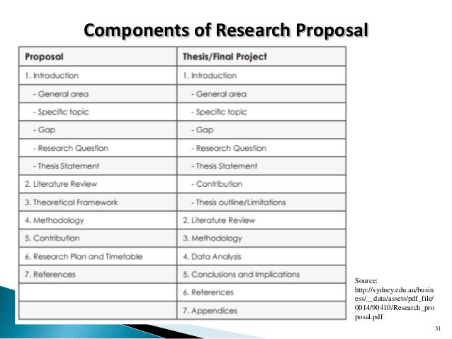 components of research proposal That's a lot to do what should i do to get started on actually writing my research proposal all researchers need to plan in advance of an investigation.