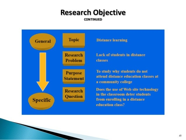 distance learning research paper Essays - largest database of quality sample essays and research papers on argument essay distance education.