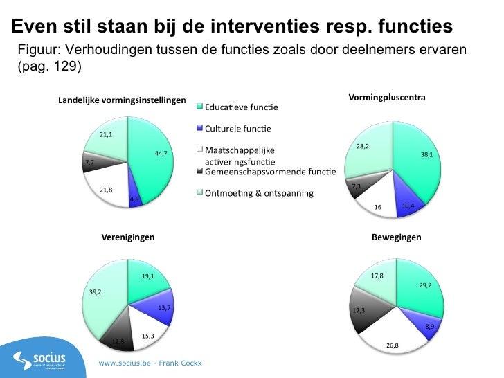 Figuur: Verhoudingen tussen de functies zoals door deelnemers ervaren (pag. 129) Even stil staan bij de interventies resp....